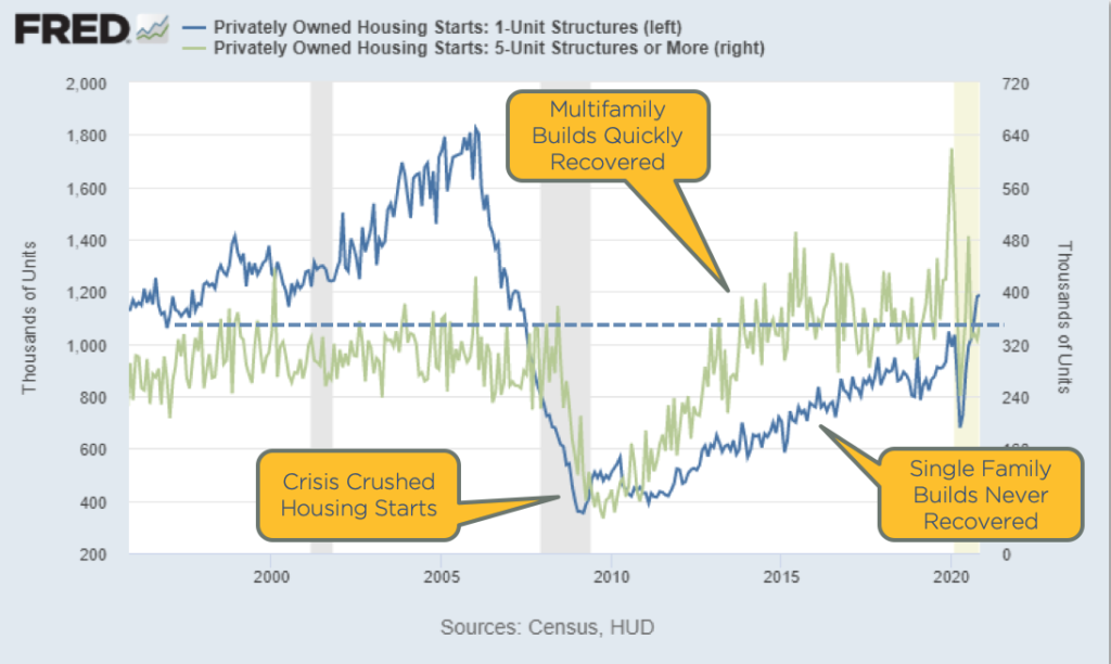 Chart showing housing starts for single family and multifamily builds