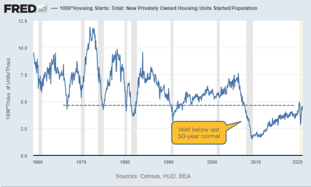 Chart showing housing starts relative to population