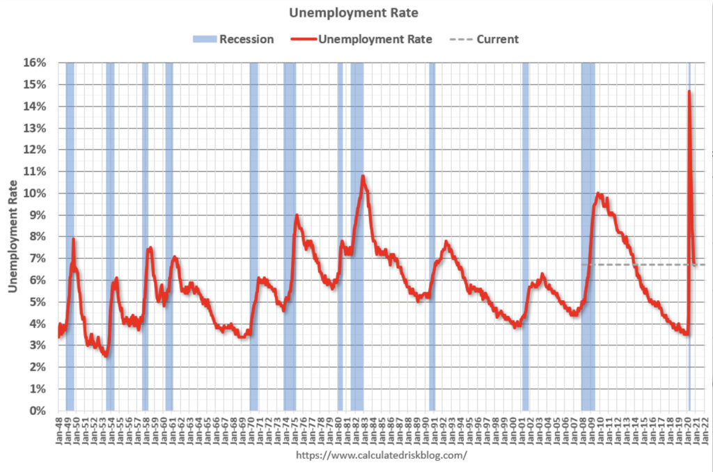 Chart showing unemployment rate in US from 1948 to 2021