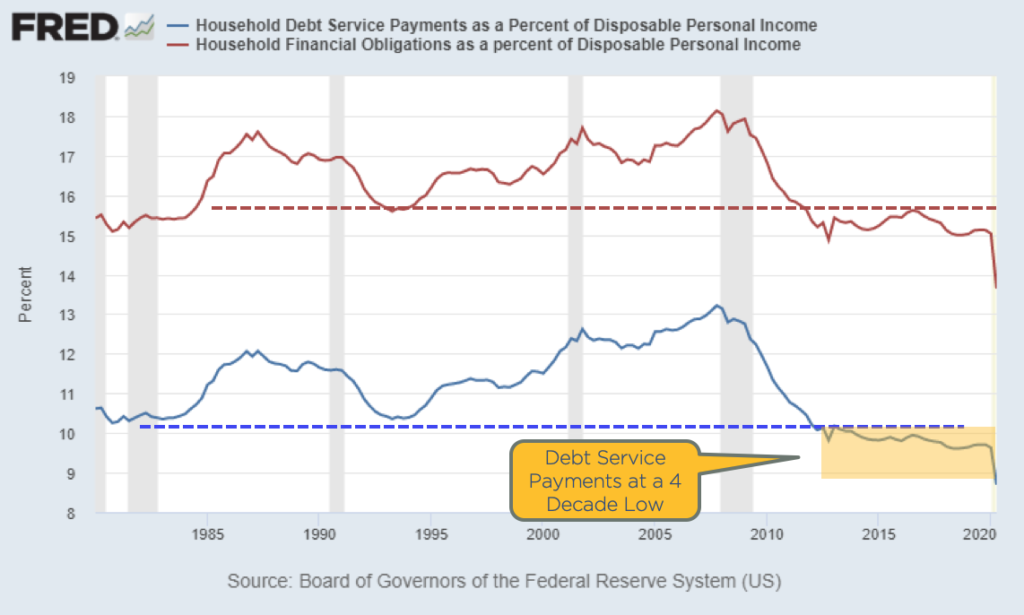 Chart showing consumer debt service rates as a percent of income