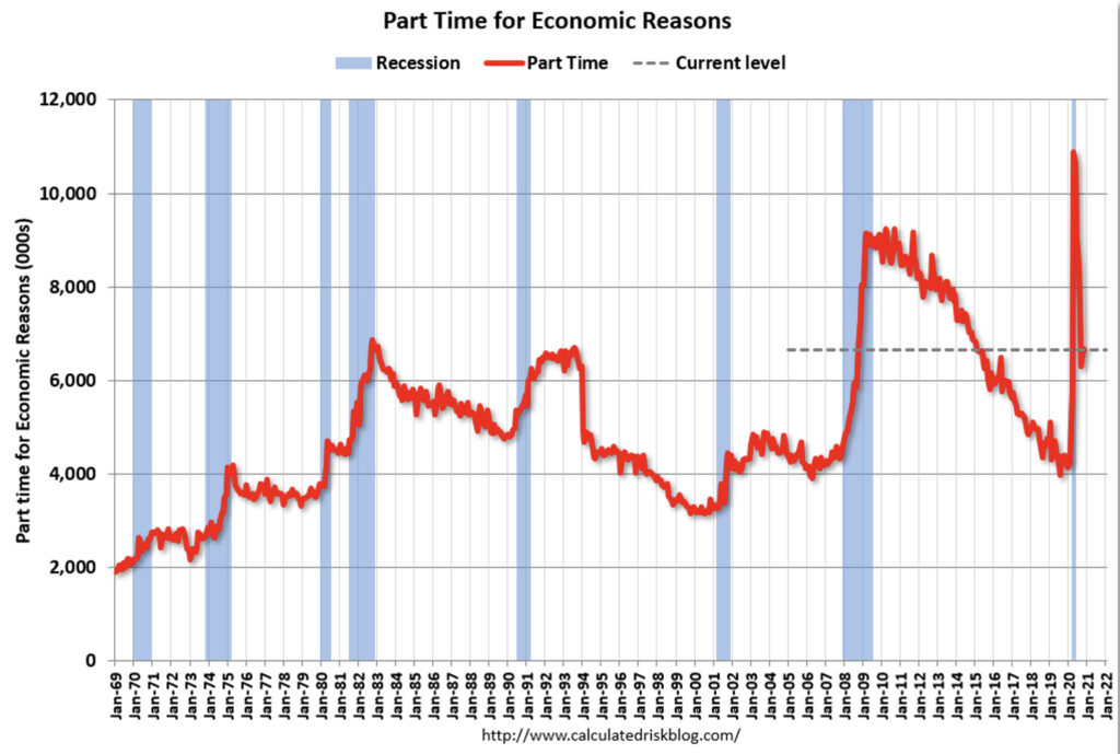 Chart showing unemployment rates for part time workers for economic reasons