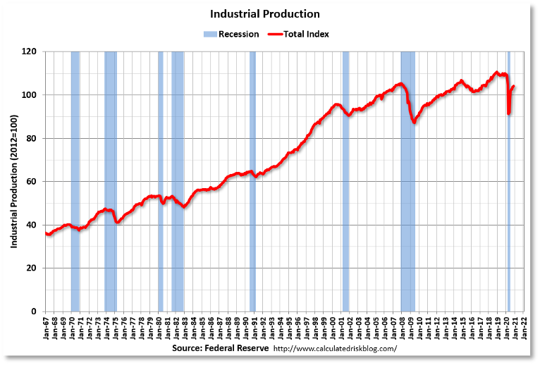Chart showing industrial production from 1967 to 2021