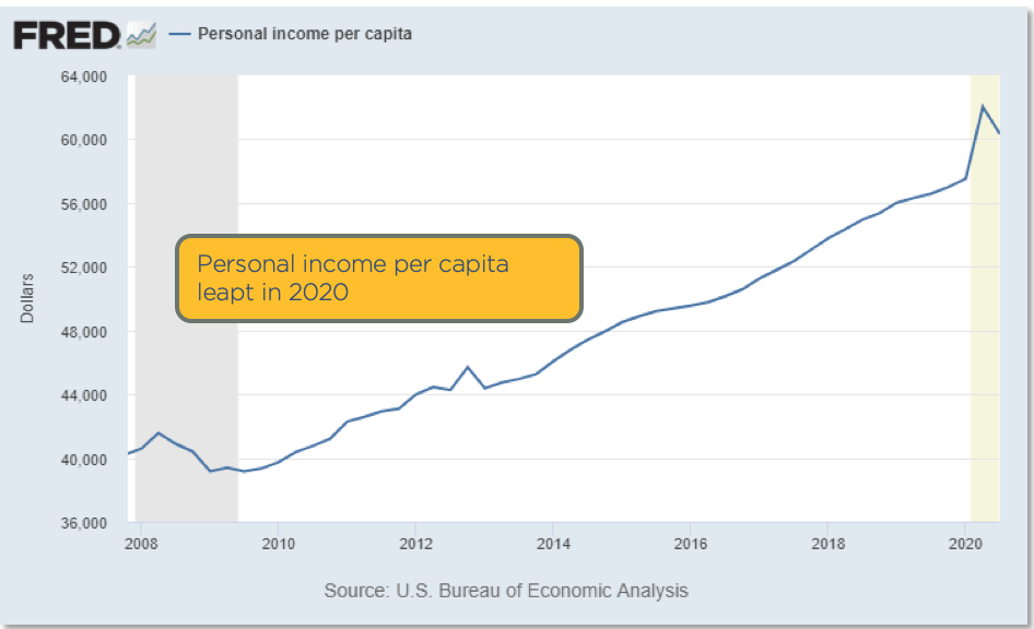 Chart showing personal income per capita leapt in 2020