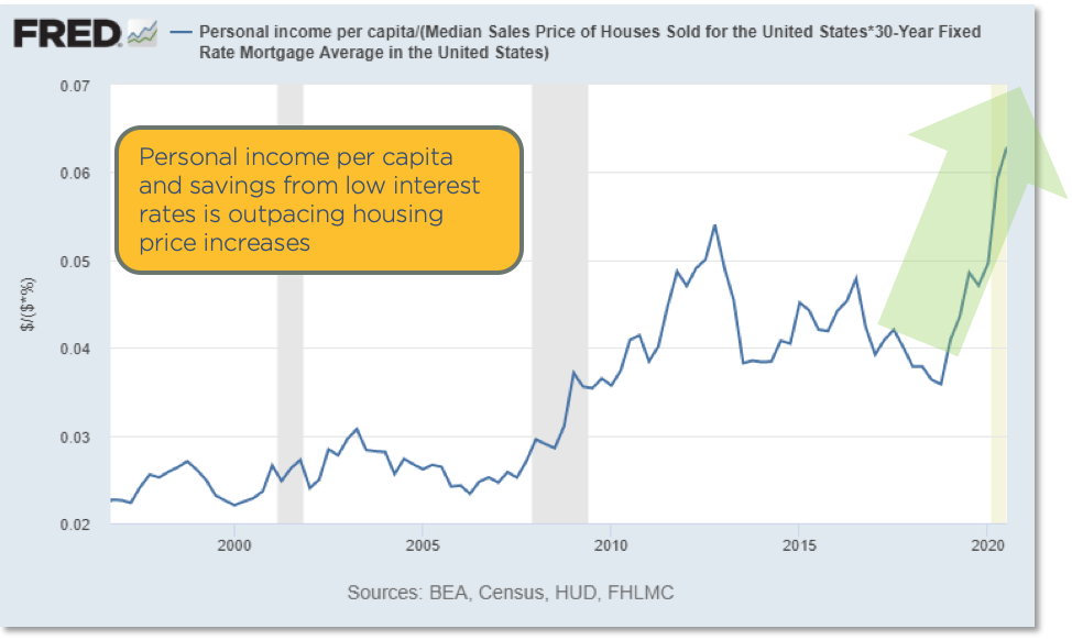Chart showing personal income per capita is outpacing house price increases