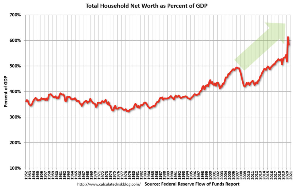Chart showing total household net worth is growing in 2020