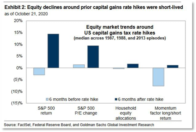 Chart showing equity market trends around US capital gains tax rate hikes