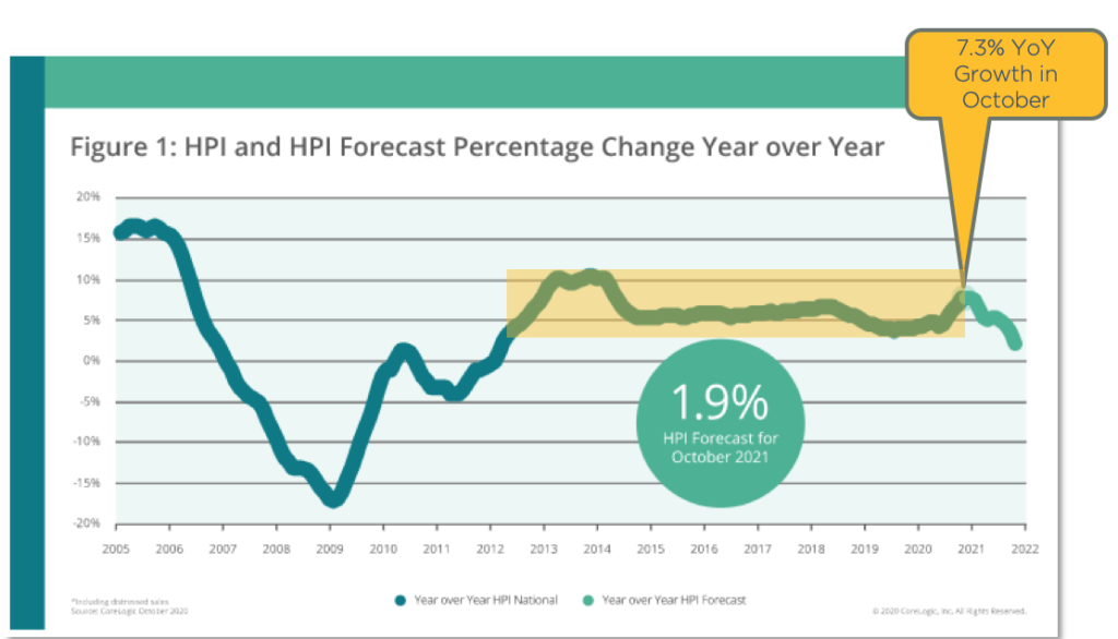 Chart showing house prices change year of year
