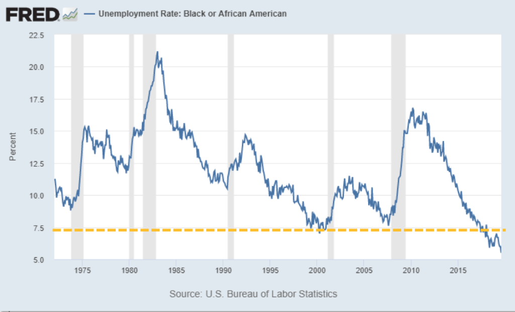 Chart showing unemployment rate of black or African Americans from 1975 to 2020
