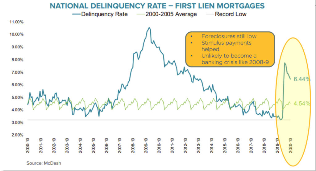 Chart showing national delinquency rate of first mortgages
