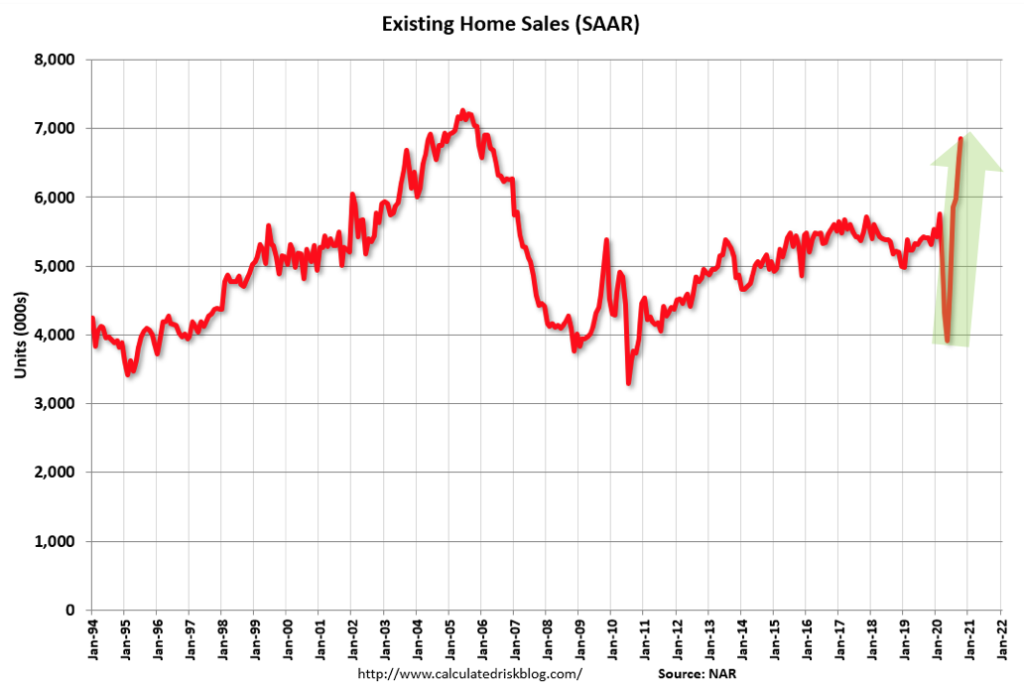 Chart showing number of existing home sales since 1994