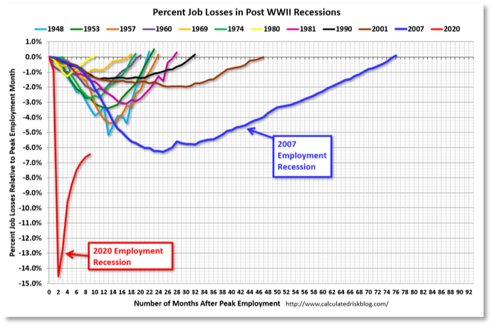 Chart showing percent job losses in post WWII recessions.