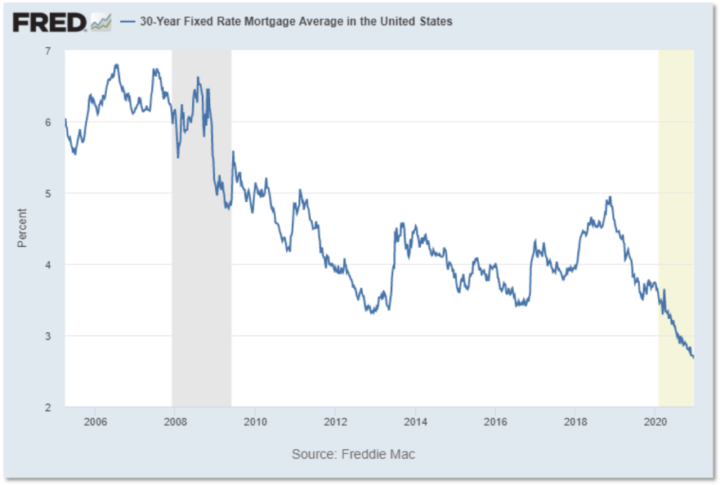 Chart showing 30-year fixed rate mortgage interest rates