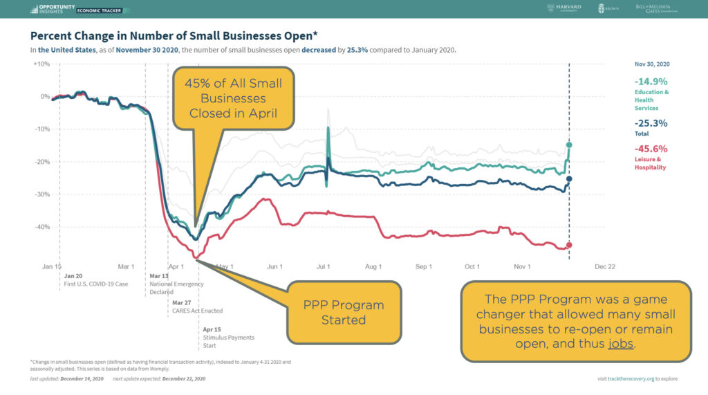 Chart showing percent of small businesses that are still closed