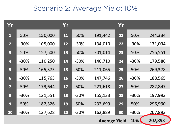 Chart showing compounded return on a $100,000 investment over 30 years with a volatile 10% average yield
