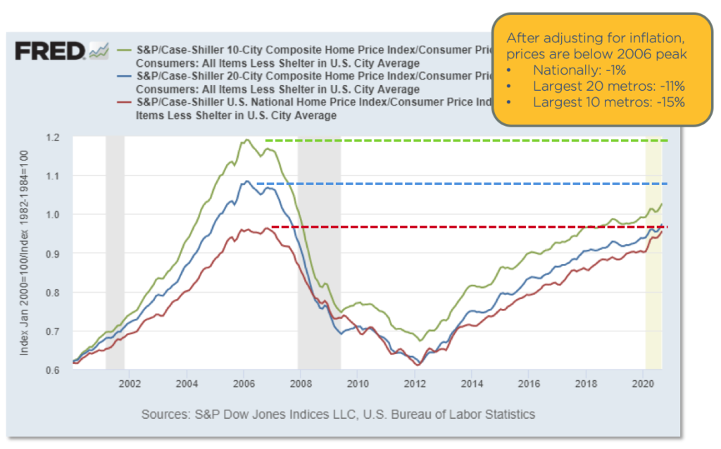 Chart showing house prices by metro area after adjusted for inflation