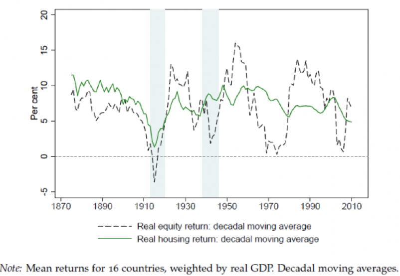 Chart showing the rate of return on real estate vs the stock market over 150 years.